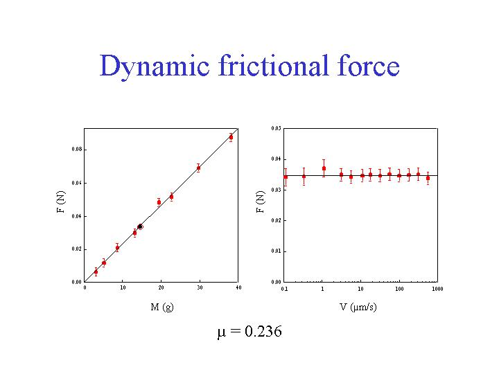Static friction definition the frictional force measured
